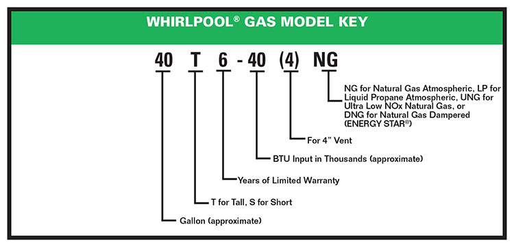 Whirlpool® Natural Gas and Liquid Propane Water Heater Model Key